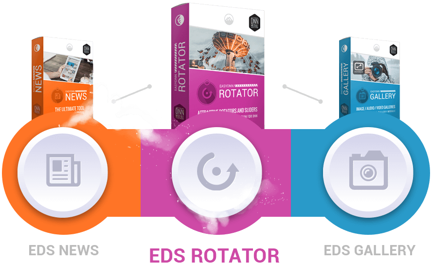 Integrate EasyDNN Rotator with other modules