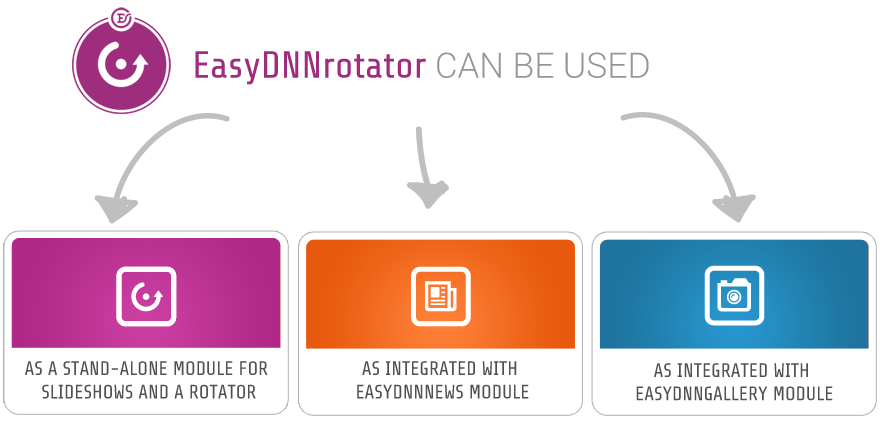 EasyDNNrotator can be used